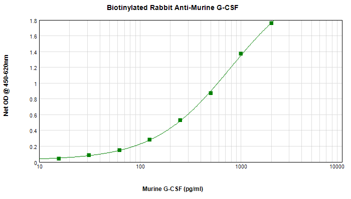 Sandwich ELISA - Biotin Anti-G-CSF antibody (ab271267)