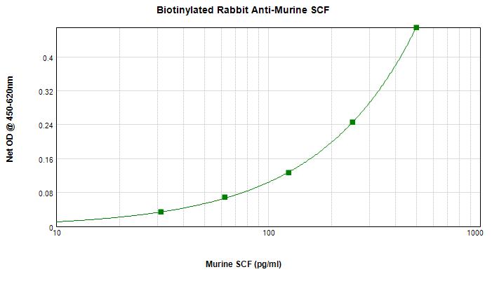 Sandwich ELISA - Biotin Anti-Stem Cell Factor antibody (ab271268)