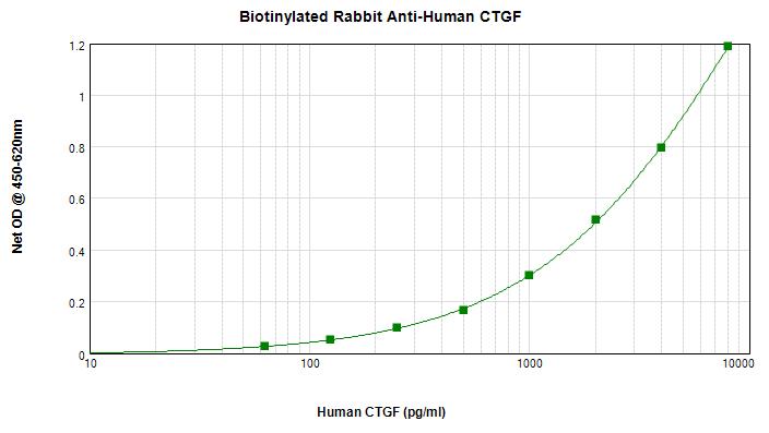 Sandwich ELISA - Anti-IL-6 antibody (Biotin) (ab271269)