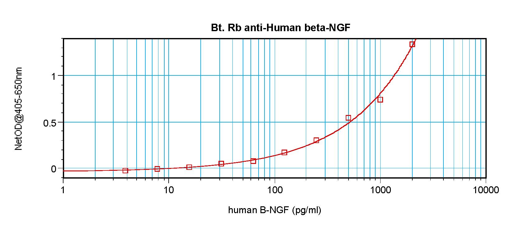 ELISA - Anti-NGF antibody (Biotin) (ab271277)