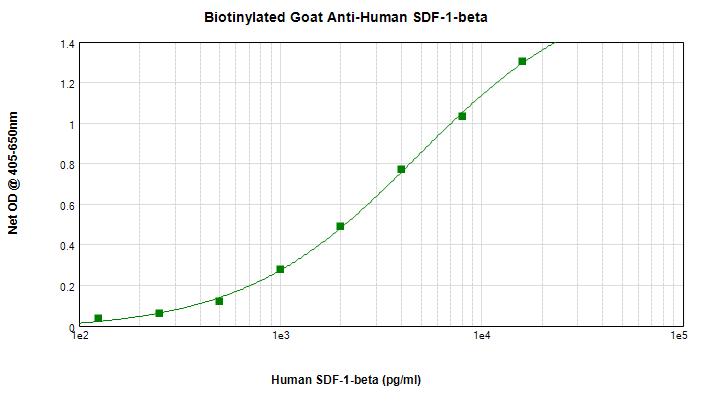 Sandwich ELISA - Biotin Anti-SDF1 beta antibody (ab271279)