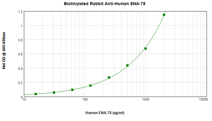 Sandwich ELISA - Anti-CXCL5 antibody (Biotin) (ab271281)