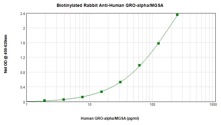 Sandwich ELISA - Anti-GRO alpha antibody (Biotin) (ab271282)