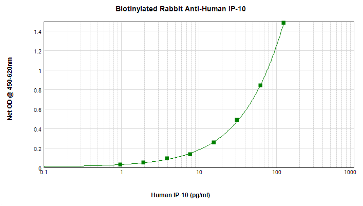 ELISA - Biotin Anti-IP10 antibody (ab271283)