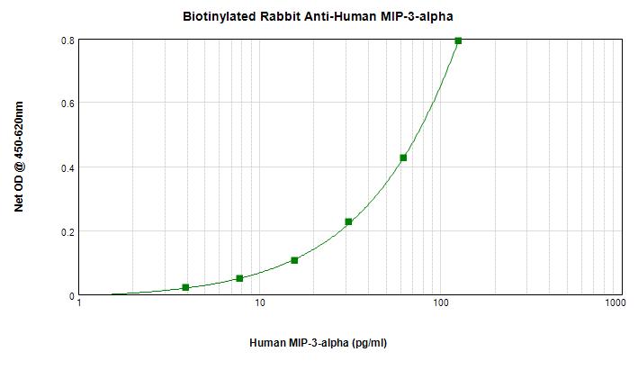 Sandwich ELISA - Anti-Macrophage Inflammatory Protein 3 alpha antibody (Biotin) (ab271284)