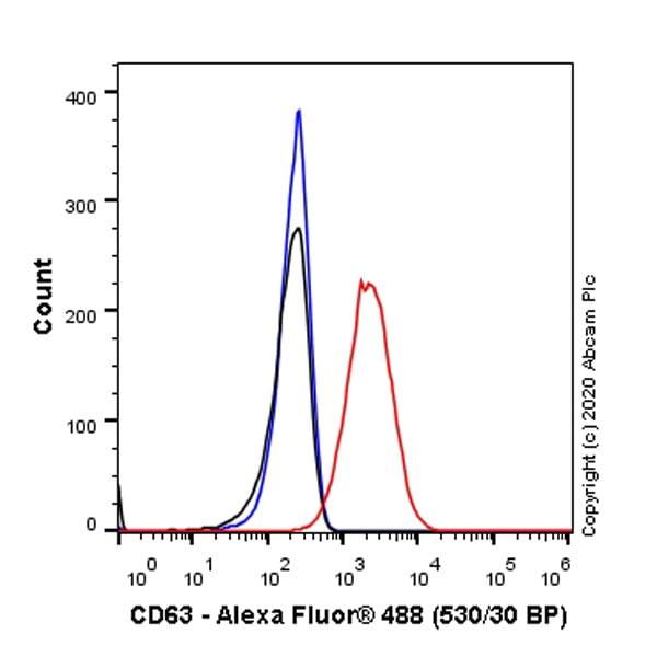 Flow Cytometry - Anti-CD63 antibody [KILL150A] (ab271286)