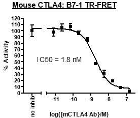 Functional Studies - Recombinant mouse CD80 protein (Active) (ab271372)