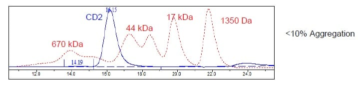 Other - Recombinant Human CD2 protein (Tagged) (ab271411)