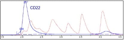Size Exclusion Chromatography - Recombinant Human CD22 protein (Tagged) (ab271413)