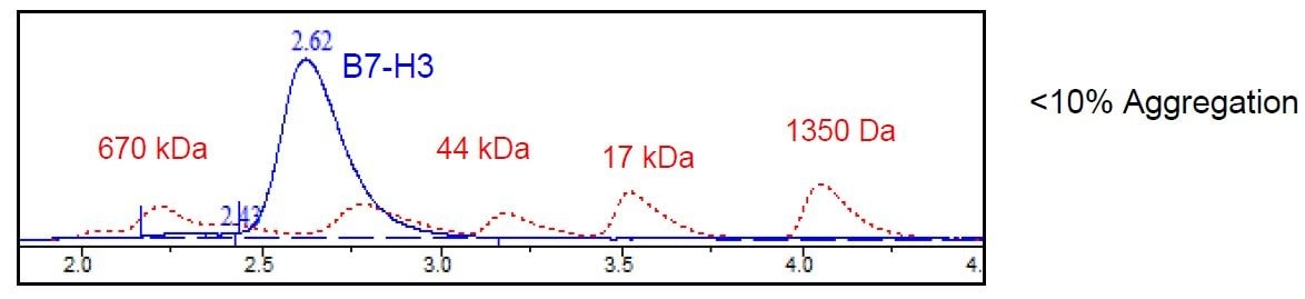 Other - Recombinant Human CD276 protein (Tagged) (ab271420)
