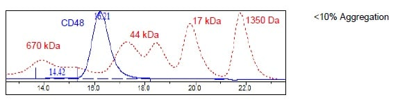 Size Exclusion Chromatography - Recombinant Human CD48 protein (Tagged) (ab271440)