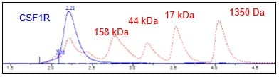 Other - Recombinant Human CSF-1-R protein (Tagged) (ab271476)