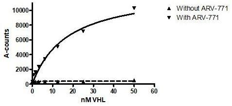 Functional Studies - Recombinant human Von Hippel Lindau/VHL + TCEB2/Elongin-B + Elongin-C protein (Tagged) (ab271497)