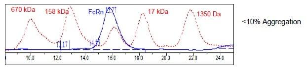 Other - Recombinant Human beta 2 Microglobulin + FCGRT/FCRN protein (Tagged) (Biotin) (ab271512)