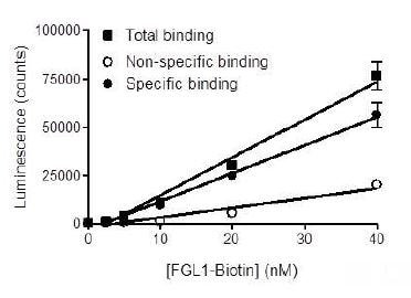 Functional Studies - Recombinant human FGL1 protein (Active) (ab271517)
