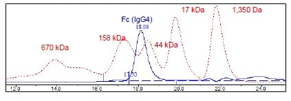 Other - Recombinant Human IgG4 protein (Tagged) (ab271549)