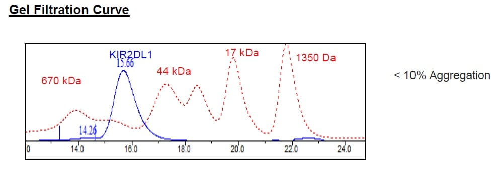Size Exclusion Chromatography - Recombinant Human KIR2DL1 protein (Tagged) (ab271573)