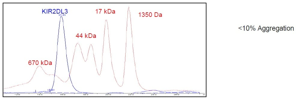 Size Exclusion Chromatography - Recombinant Human KIR2DL3 protein (Tagged) (ab271576)