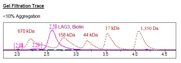 Size Exclusion Chromatography - Recombinant Mouse LAG-3 protein (Tagged) (Biotin) (ab271583)