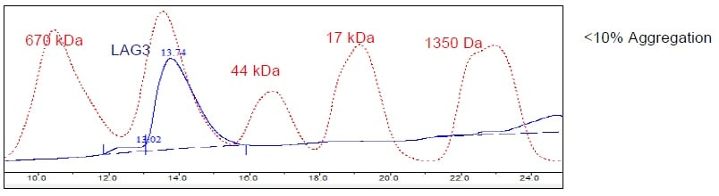 Other - Recombinant Human LAG-3 protein (Tagged) (ab271584)