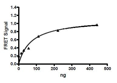 Functional Studies - Recombinant human PD1 protein (Tagged) (ab271665)