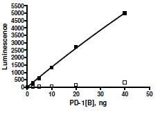 Functional Studies - Recombinant human PD1 protein (Tagged) (Biotin) (ab271670)
