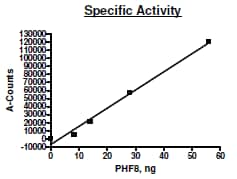 Functional Studies - Recombinant human PHF8 protein (Active) (ab271712)