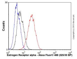 Flow Cytometry - Anti-Estrogen Receptor alpha antibody [E115] - BSA and Azide free (ab271827)