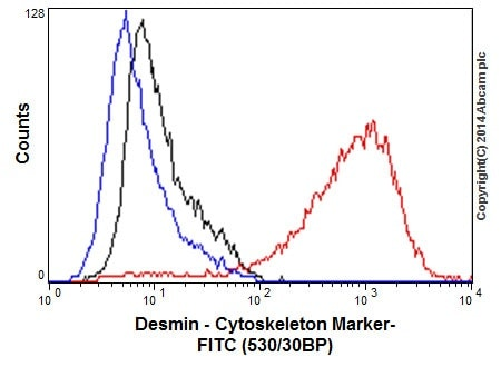 Flow Cytometry (Intracellular) - Anti-Desmin antibody [Y66] - BSA and Azide free (ab271829)