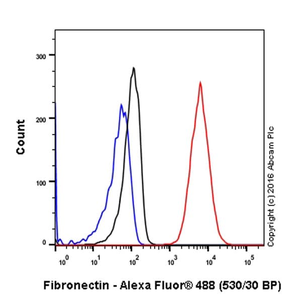 Flow Cytometry - Anti-Fibronectin antibody [F1] - BSA and Azide free (ab271831)
