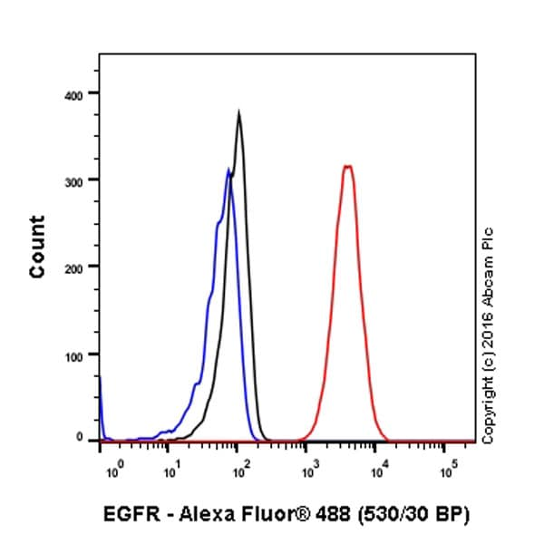 Flow Cytometry - Anti-EGFR antibody [E114] - BSA and Azide free (ab271834)