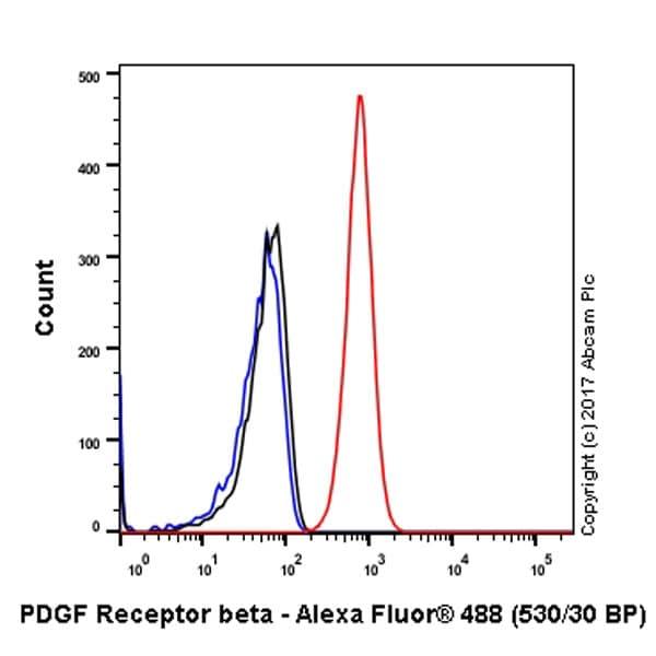 Flow Cytometry - Anti-PDGFR beta antibody [Y92] - BSA and Azide free (ab271835)