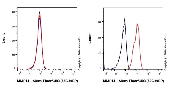 Flow Cytometry - Anti-MMP14 antibody [EP1264Y] - BSA and Azide free (ab271840)
