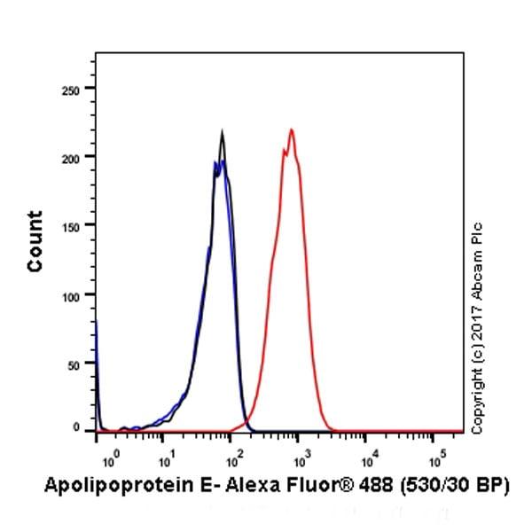 Flow Cytometry - Anti-Apolipoprotein E antibody [EP1374Y] - BSA and Azide free (ab271843)