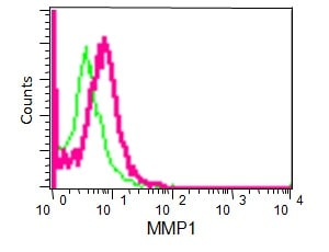 Flow Cytometry (Intracellular) - Anti-MMP1 antibody [EP1247Y] - BSA and Azide free (ab271845)