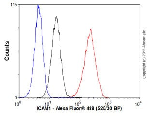 Flow Cytometry - Anti-ICAM1 antibody [EP1442Y] - BSA and Azide free (ab271852)
