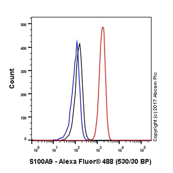 Flow Cytometry - Anti-S100A9 antibody [EPR3555] - BSA and Azide free (ab271864)