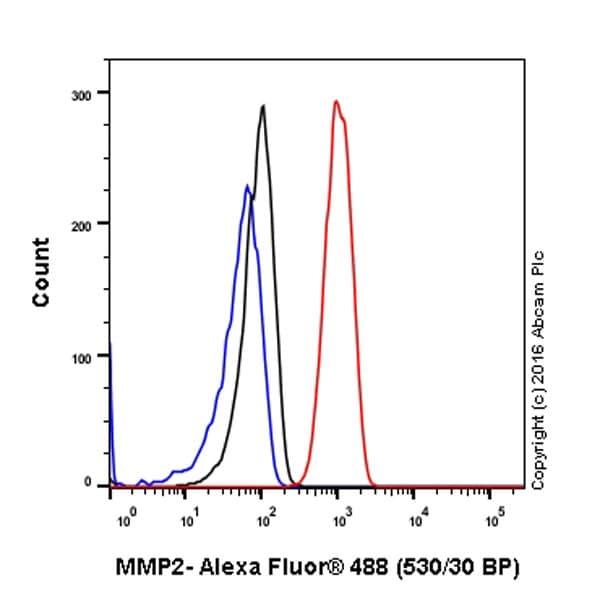 Flow Cytometry - Anti-MMP2 antibody [EPR1184] - BSA and Azide free (ab271866)