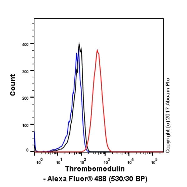 Flow Cytometry - Anti-Thrombomodulin antibody [EPR4051] - BSA and Azide free (ab271880)