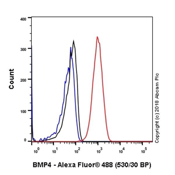 Flow Cytometry - Anti-BMP4 antibody [EPR6211] - BSA and Azide free (ab271886)