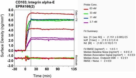 OI-RD Scanning - Anti-CD103 antibody [EPR4166(2)] - BSA and Azide free (ab271889)