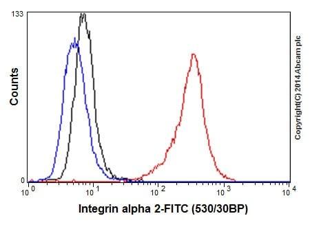 Flow Cytometry (Intracellular) - Anti-Integrin alpha 2 antibody [EPR5788] - BSA and Azide free (ab271894)