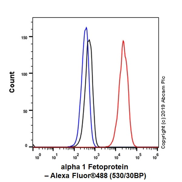 Flow Cytometry (Intracellular) - Anti-alpha 1 Fetoprotein antibody [EPAFP61] - BSA and Azide free (ab271896)