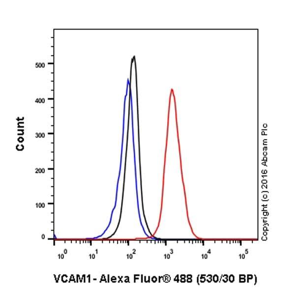 Flow Cytometry - Anti-VCAM1 antibody [EPR5047] - BSA and Azide free (ab271899)