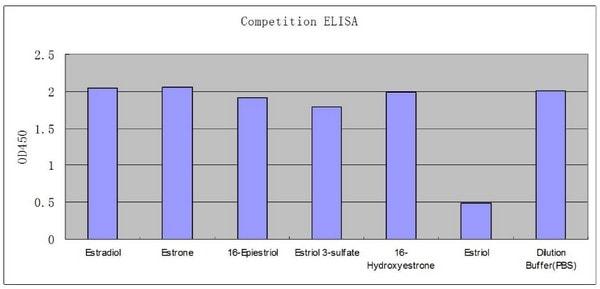 ELISA - Anti-Estriol antibody [EPPTXR3] - BSA and Azide free (ab271914)