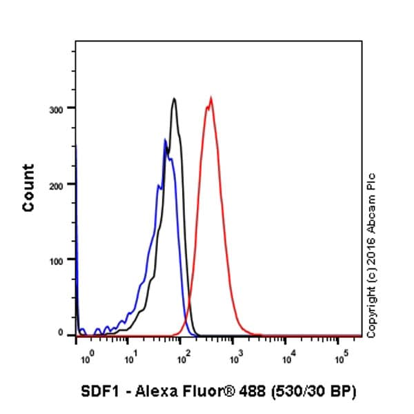 Flow Cytometry (Intracellular) - Anti-SDF1 antibody [EPR1216] - BSA and Azide free (ab271917)