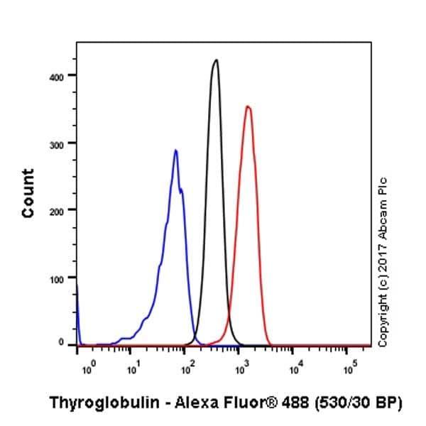 Flow Cytometry (Intracellular) - Anti-Thyroglobulin antibody [EPR9730] - BSA and Azide free (ab271919)