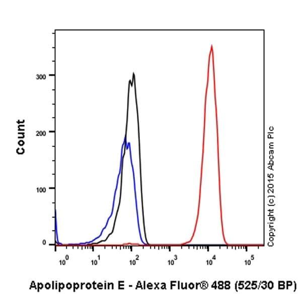 Flow Cytometry (Intracellular) - Anti-Apolipoprotein E antibody [EPR19392] - BSA and Azide free (ab271944)