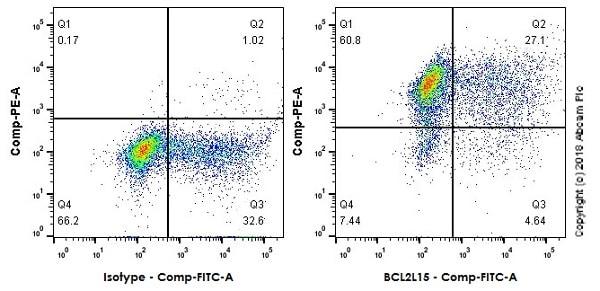 Flow Cytometry - Anti-BCL2L15 antibody [EPR17873] - BSA and Azide free (ab271949)