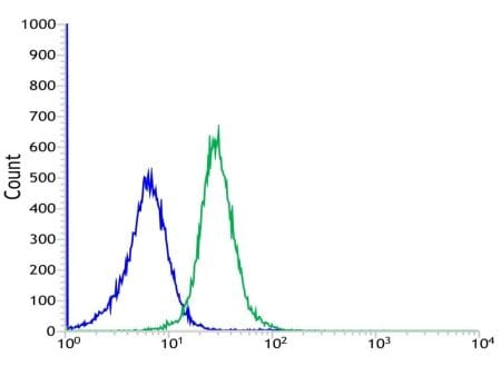 Flow Cytometry - Anti-CD68 antibody [SP251] - BSA and Azide free (ab271959)